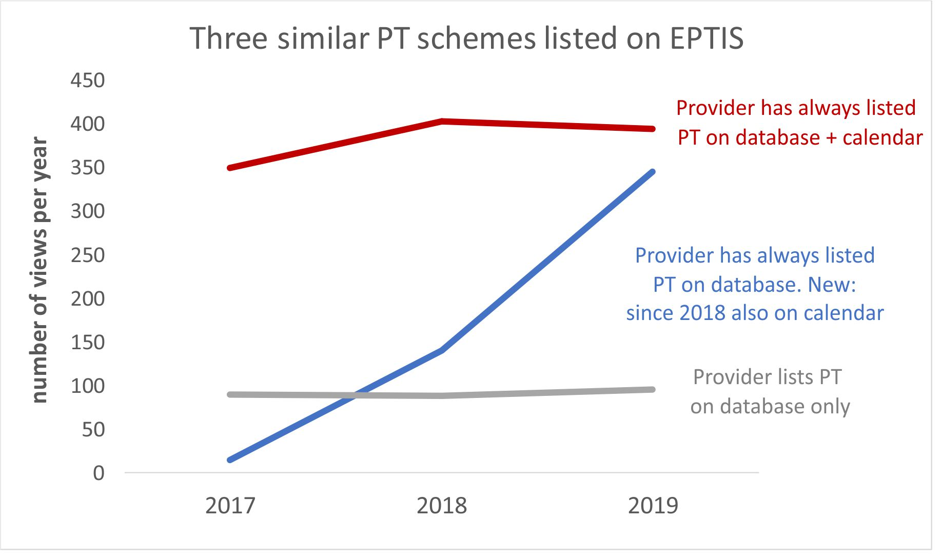 A comparison of (unique) visitor numbers for three PT scheme factsheets on the EPTIS database